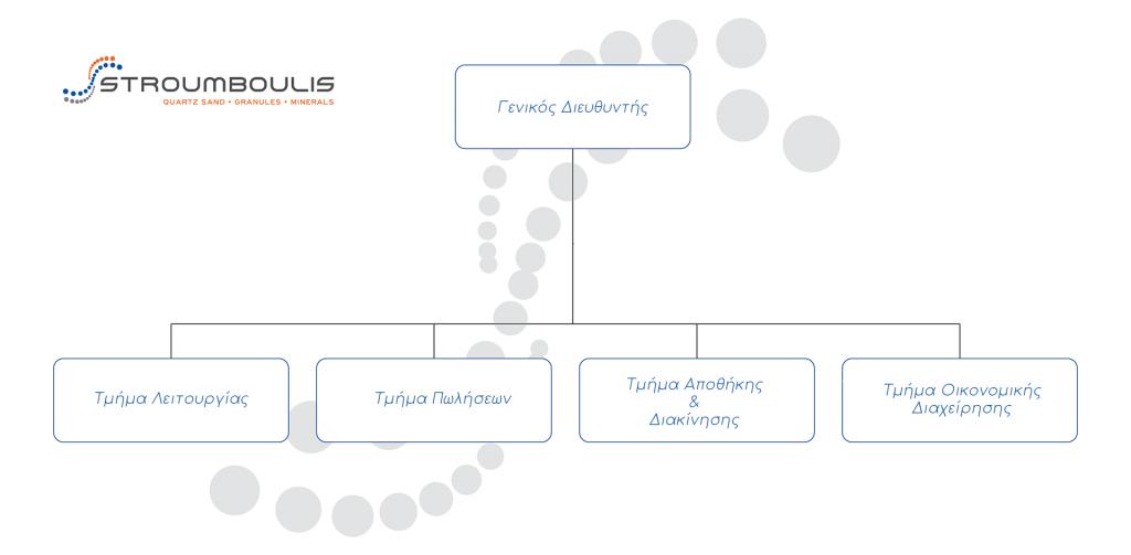 stroumboulis οργανόγραμμα